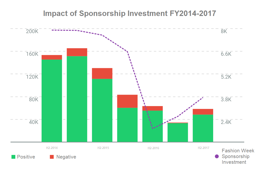 Evaluating Sponsorship