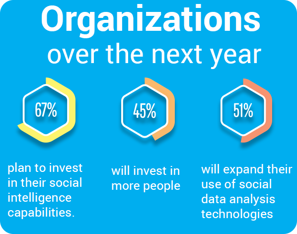 State of social intelligence stat 2