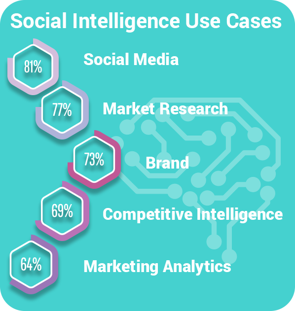 State of social intelligence stat 3