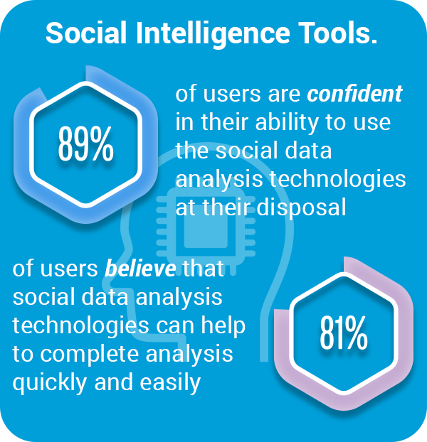 State of social intelligence stat 5