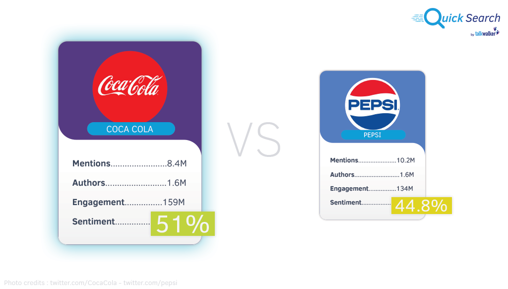 However It S Not Just How Much Conversation A Brand Leads That Important But Also Positive Was