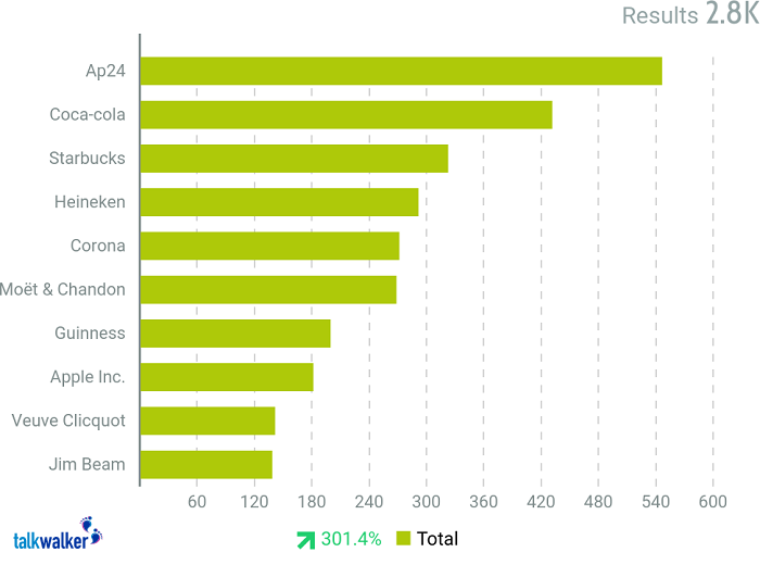 The top ten detected brands for posts containing our 5 wine hashtags