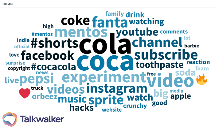 Visual representation of the keywords related to mention of Coca Cola in 30 days across social media