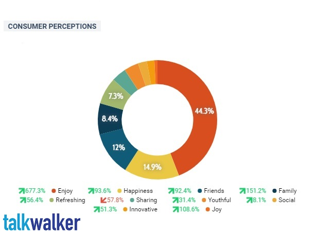 customer intelligence consumer perceptions