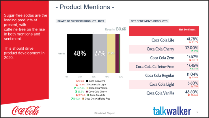 End of year marketing report product mentions