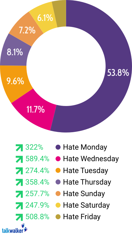 Hate Mondays? These results say you don't  - Talkwalker