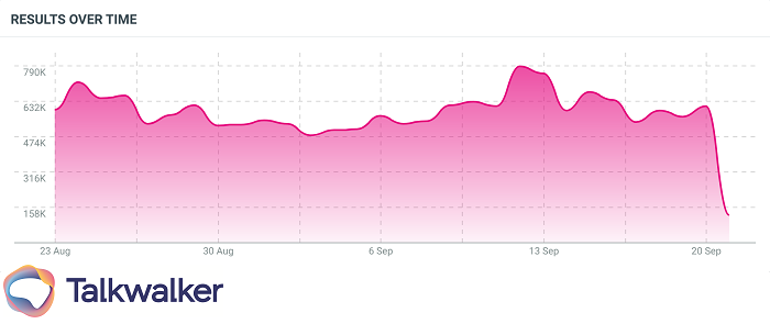 Graph showing the spread of visual mentions of the TikTok logo across social media channels