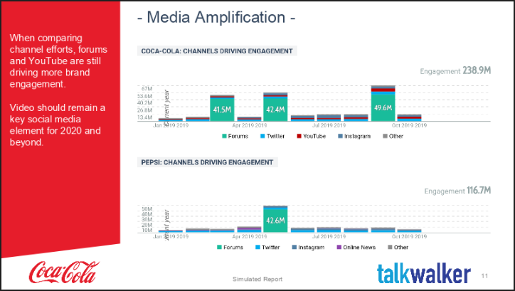 End of year marketing report media amplification