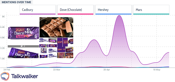 How world's 50 most popular brands survived the pandemic - Chocolate image recognition