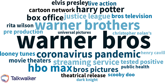 How world's 50 most popular brands survived the pandemic - Warner Bros word cloud