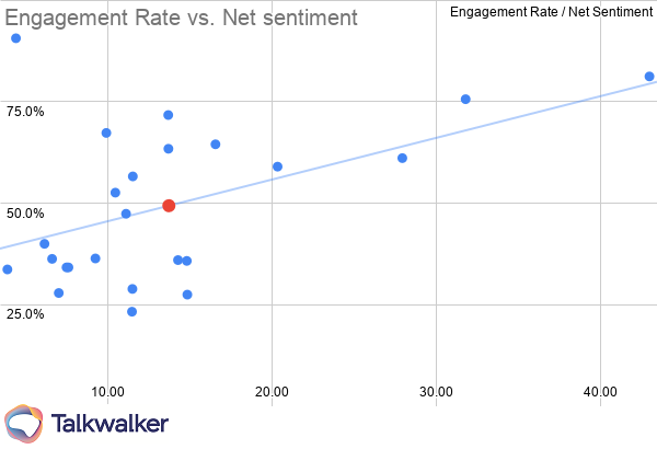 Marketing KPIs Airlines engagement rate vs net sentiment