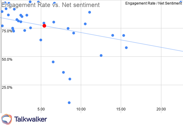 Marketing KPIs Manufacturing & engineering engagement rate vs net sentiment