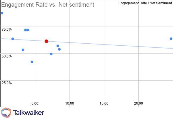 Marketing KPIs Broadcasters engagement rate vs net sentiment