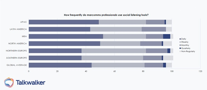 Global state of digital PR report - social listening use