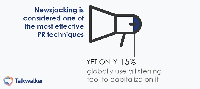 Global state of digital PR report - Missing Newsjacking