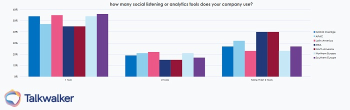 Global state of digital PR report - How many social listening tools