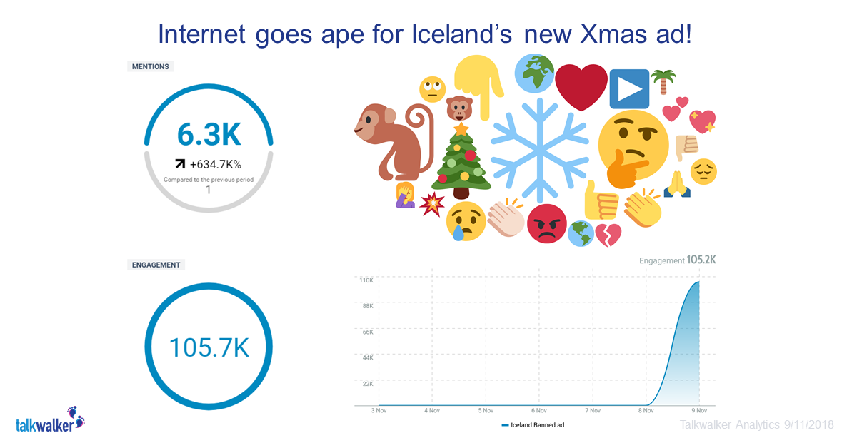 Best Social Media Campaigns 2019 Iceland results