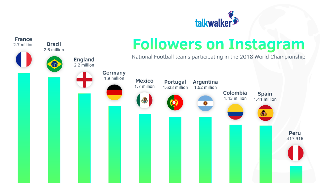 Number of Instagram followers for national teams World Cup 2018