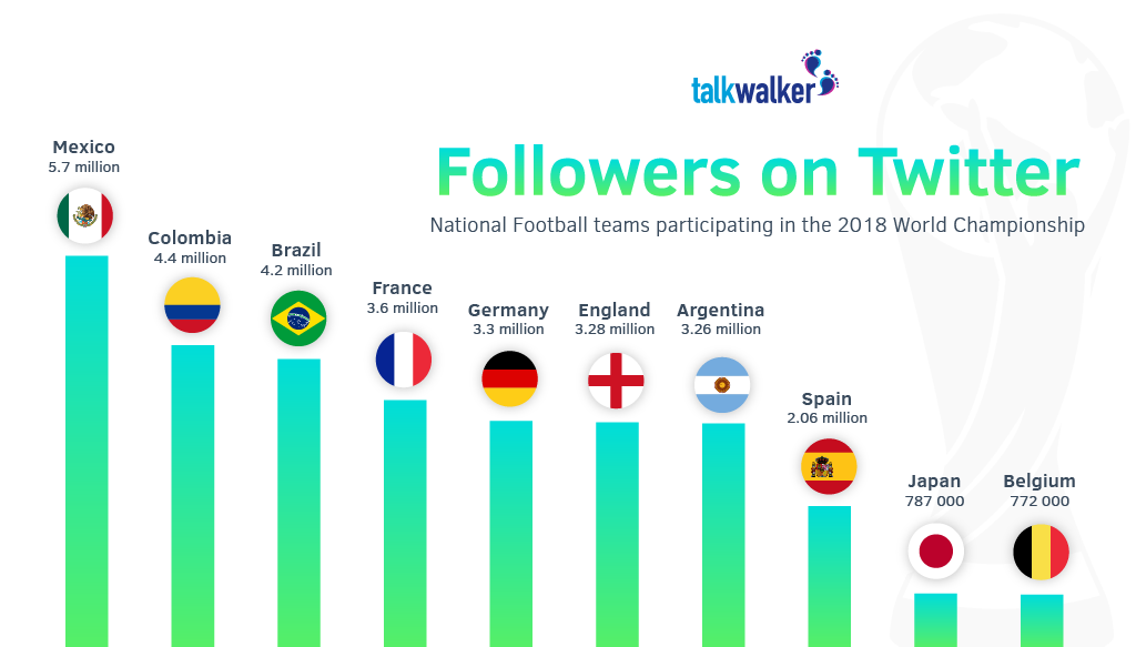 Number of Twitter followers for national teams World Cup 2018