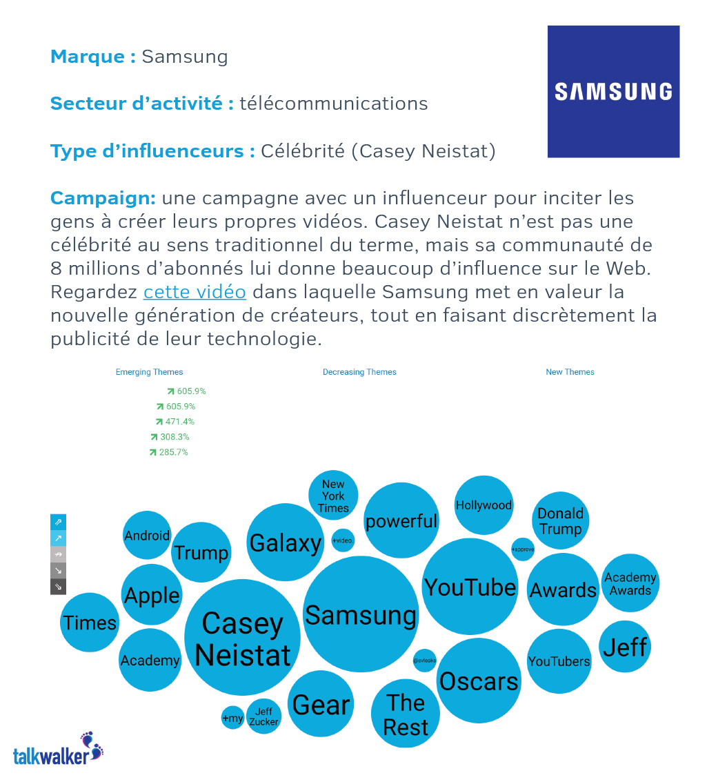 Samsung influenceurs marketing