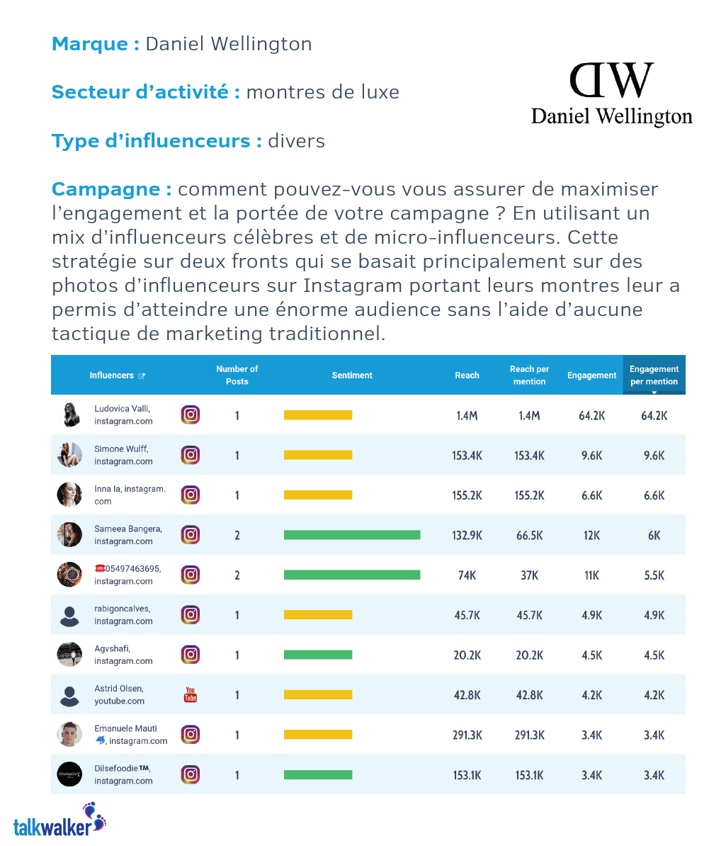 daniel wellington marketing d'influence