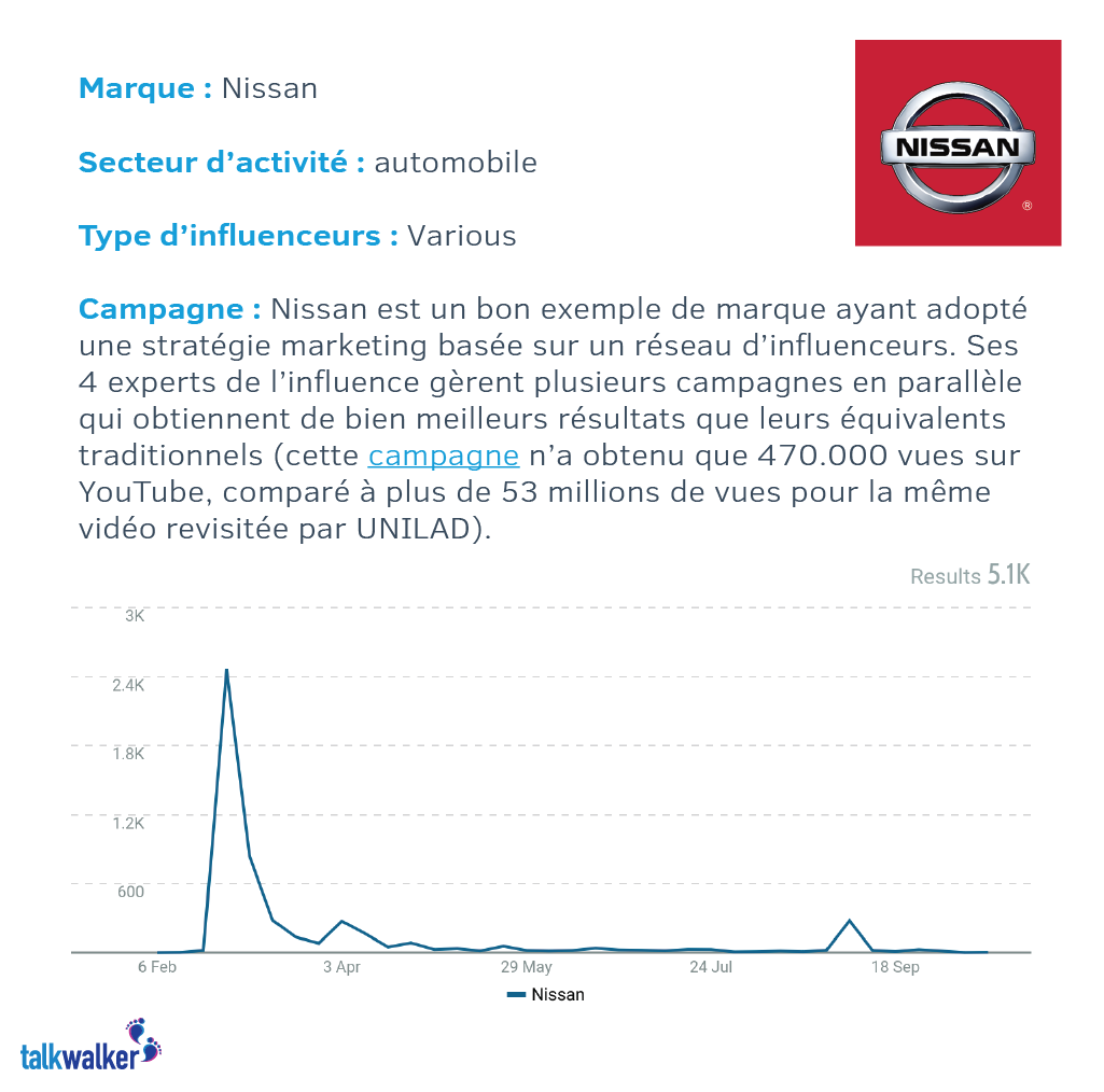 Nissan conseils marketing d'influence