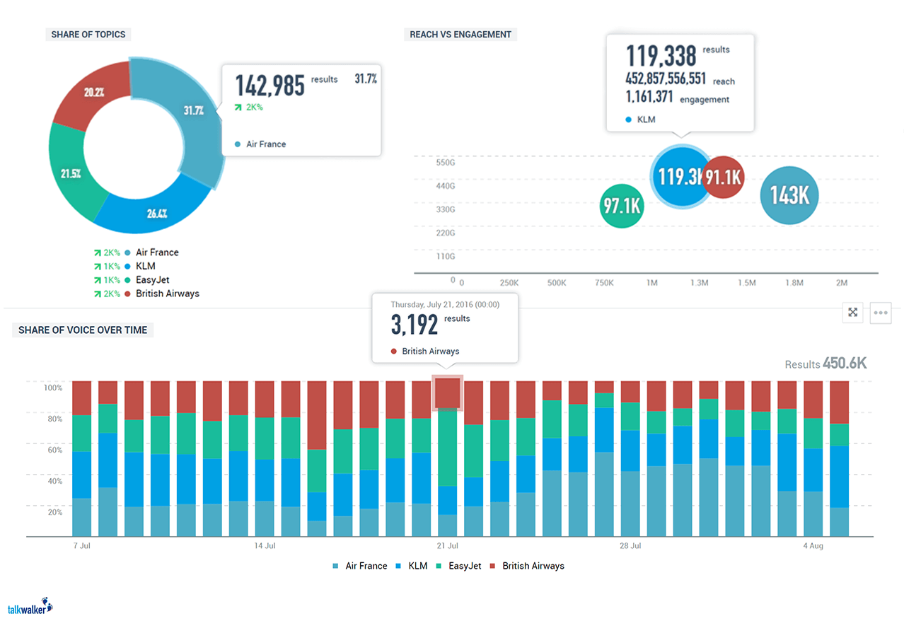 social media reporting and benchmarking - social media analytics