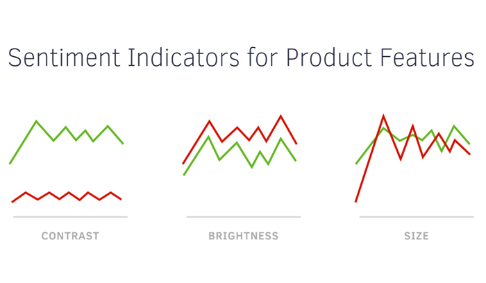 Analyzing Product Launches