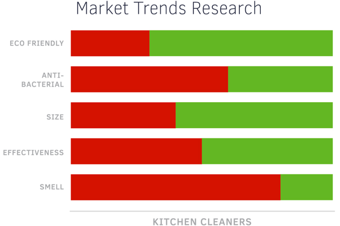 Market Trends Research