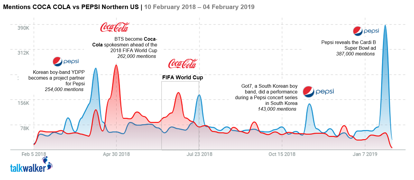 Coke vs Pepsi USA Social Media Share of Voice 2018 2019