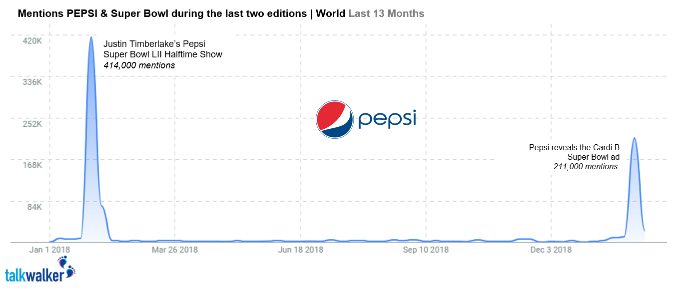 Pepsi Mentions World 13 last months Feb 2019