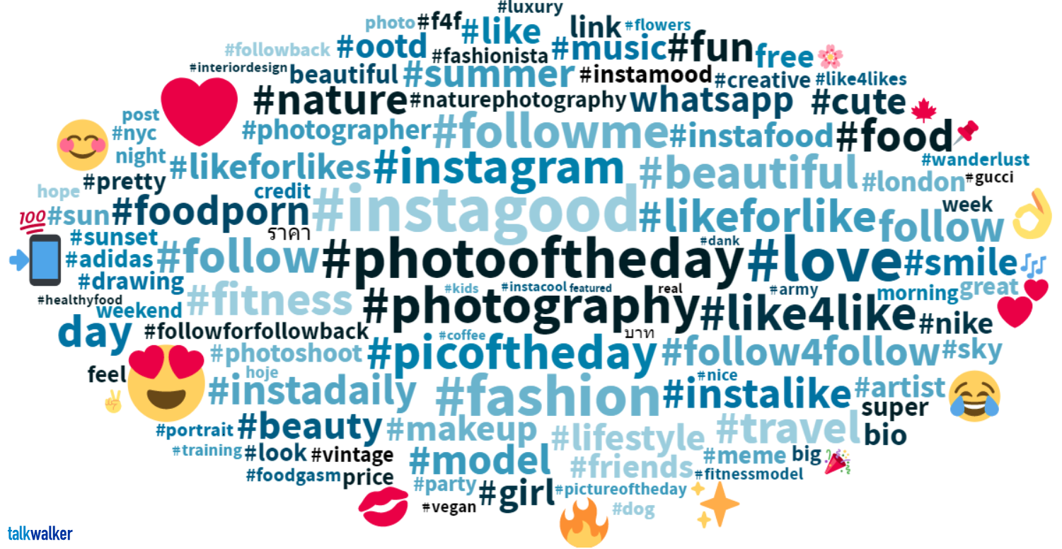 Most popular Instagram Hashtags May To November 2018