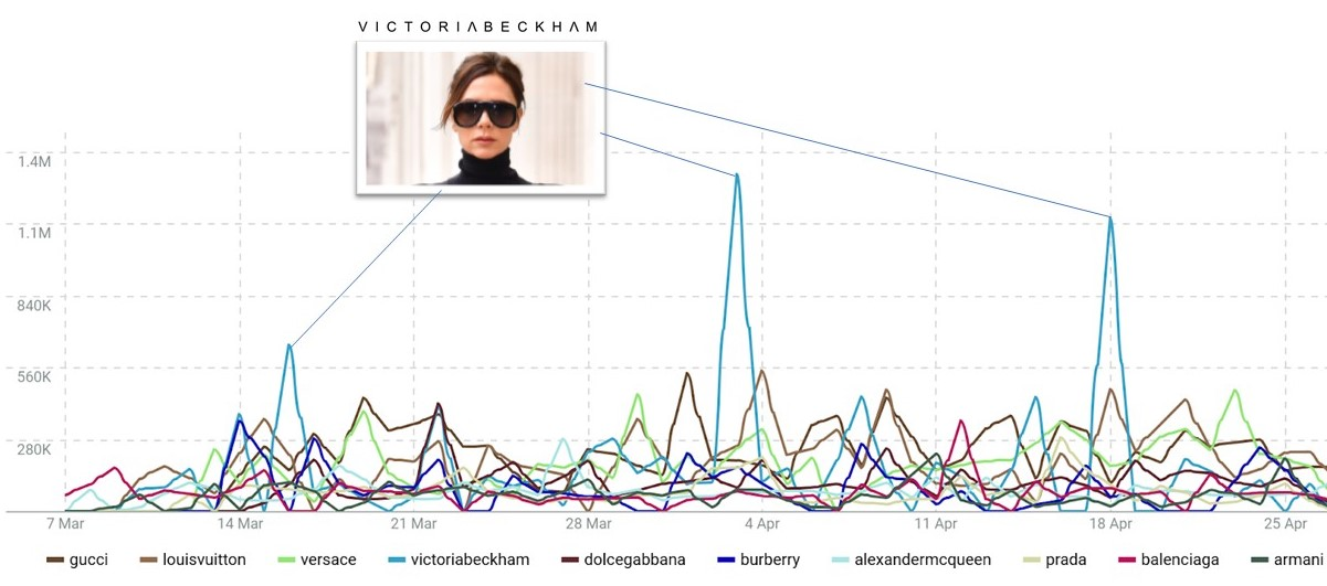 Instagram marketing strategy - Victoria Beckham engagement