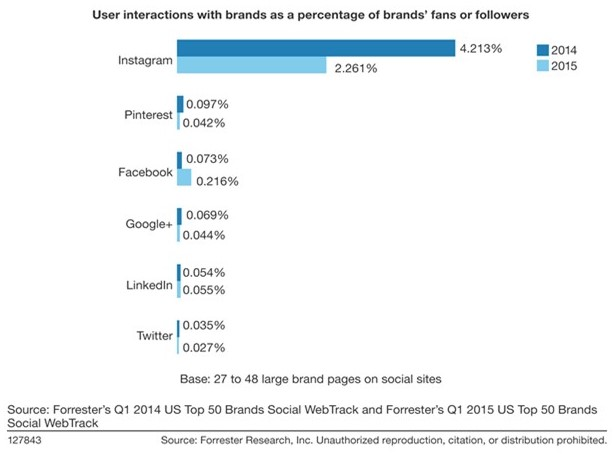 Forrester Report - engaged social platfroms