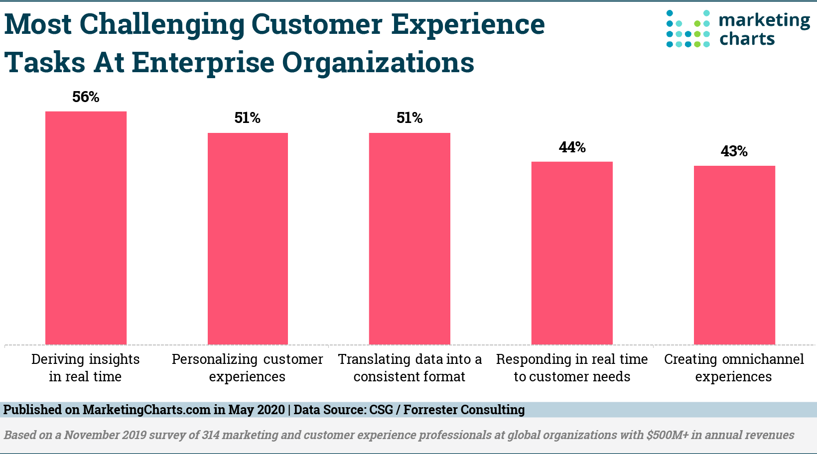 MarketingCharts: CX Challenges