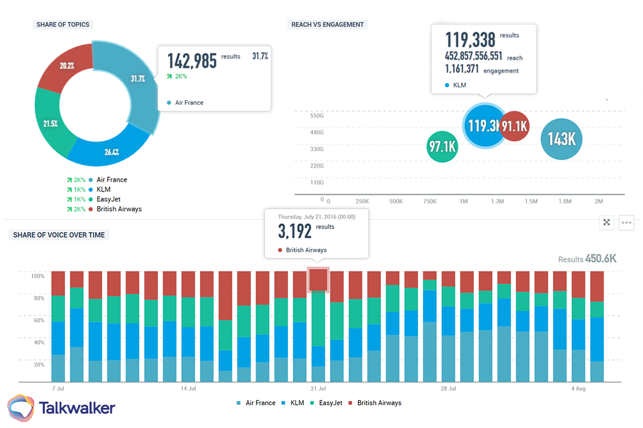 Mesure de la part de voix - Talkwalker Analytics