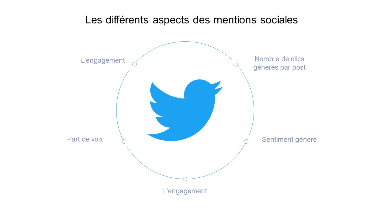 different aspects of a social mention