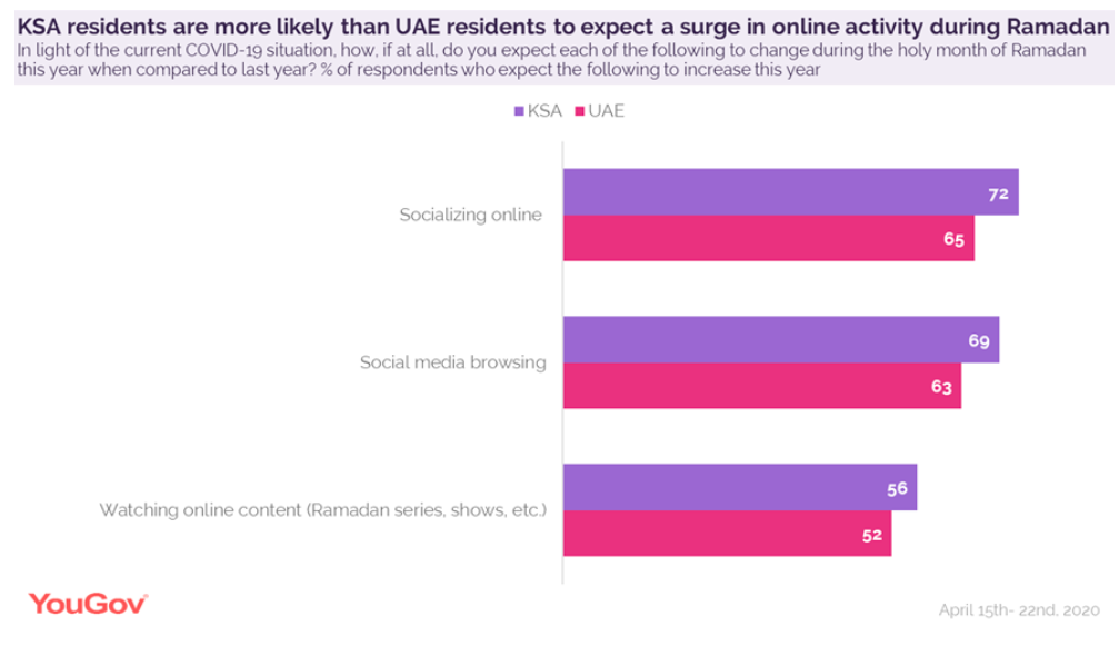 KSA residents more likely than UAE to increase online activity during Ramadan, COVID19
