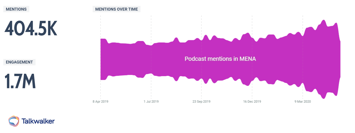 Online conversation about podcasts in MENA