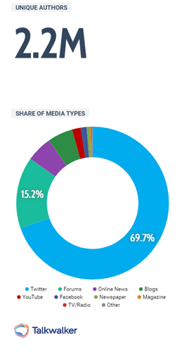 Share of media - example of marketing campaign KPIs