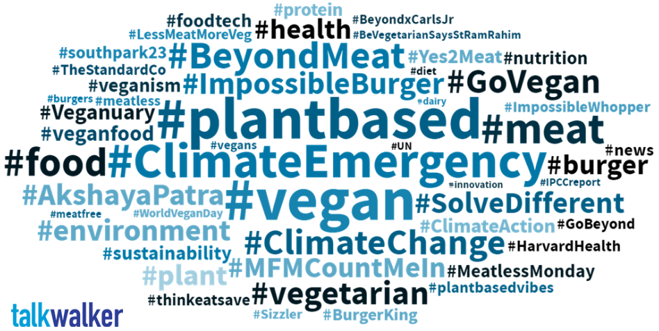 #plantbased #ClimateEmergency and many more trends shown by Talkwalker's Hashtag Clouds
