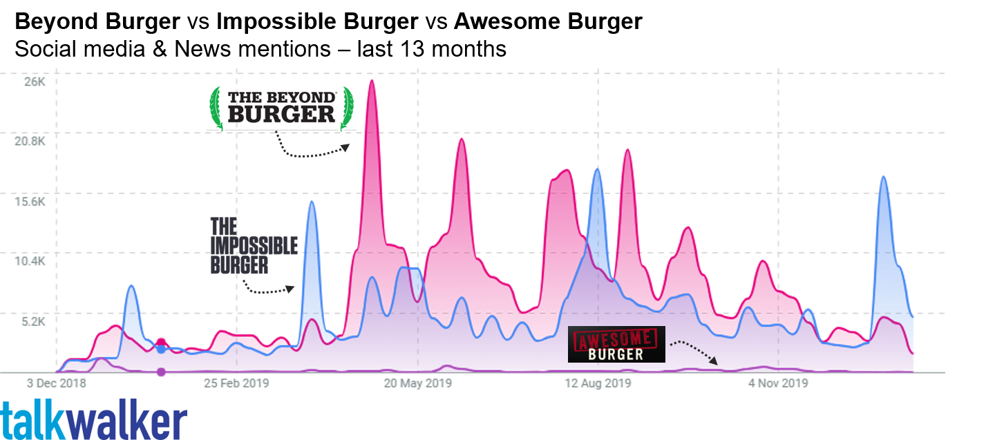 Beyond Burger and Impossible Burgers' social media battle