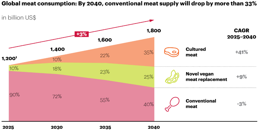 Global meat consumption