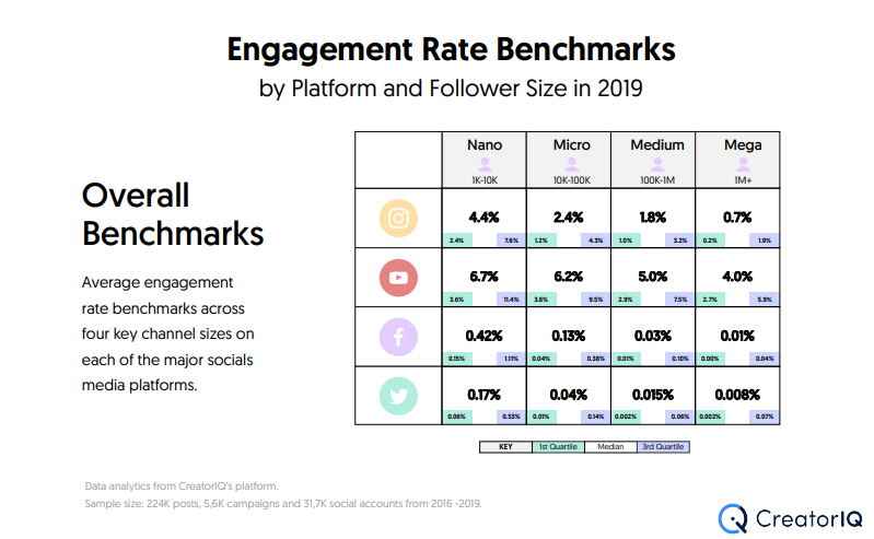 Table showing engagement rates of different types of influencers on different social media channels