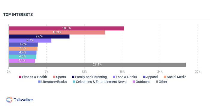 Bar chart showing top interests of people mentioning CrossFit