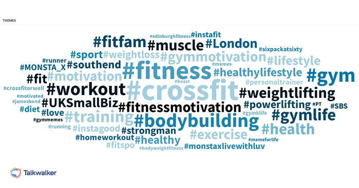 Word cloud showing hashtags related to CrossFit