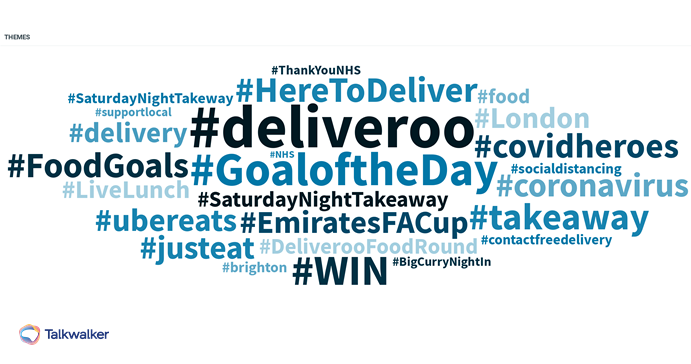 Theme cloud of hashtags associated with deliveroo