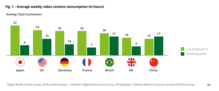bar chart showing average weekly video consumption across different markets