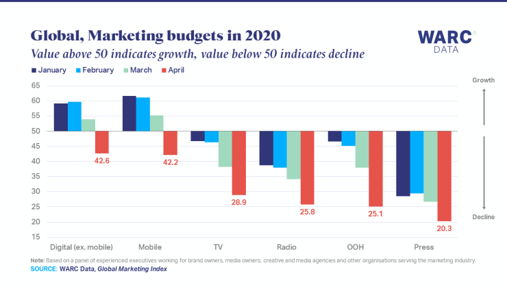Bar chart showing how global marketing budgets are distributed in 2020