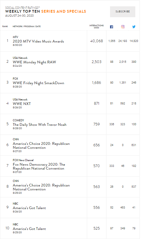 table showing Nielsen Social's top 10 weekly series and specials, Aug 24-30 2020